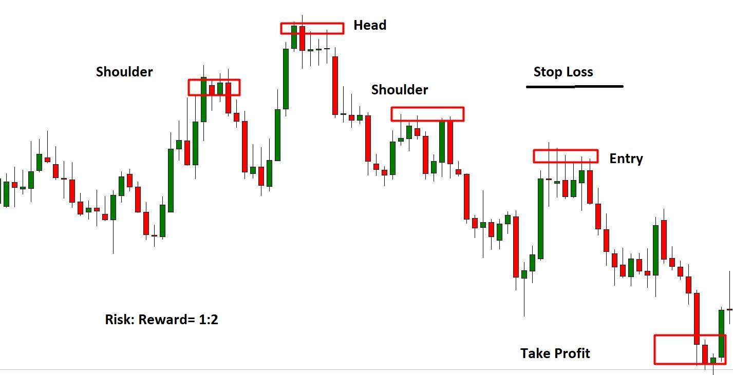 price pattern- Atozmarkets