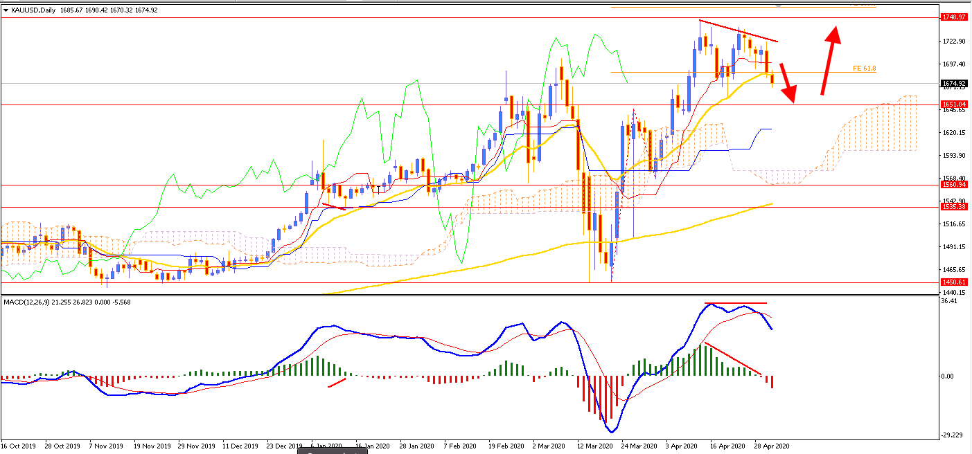 Safe Haven Gold Bullish Trend Coming to an End?