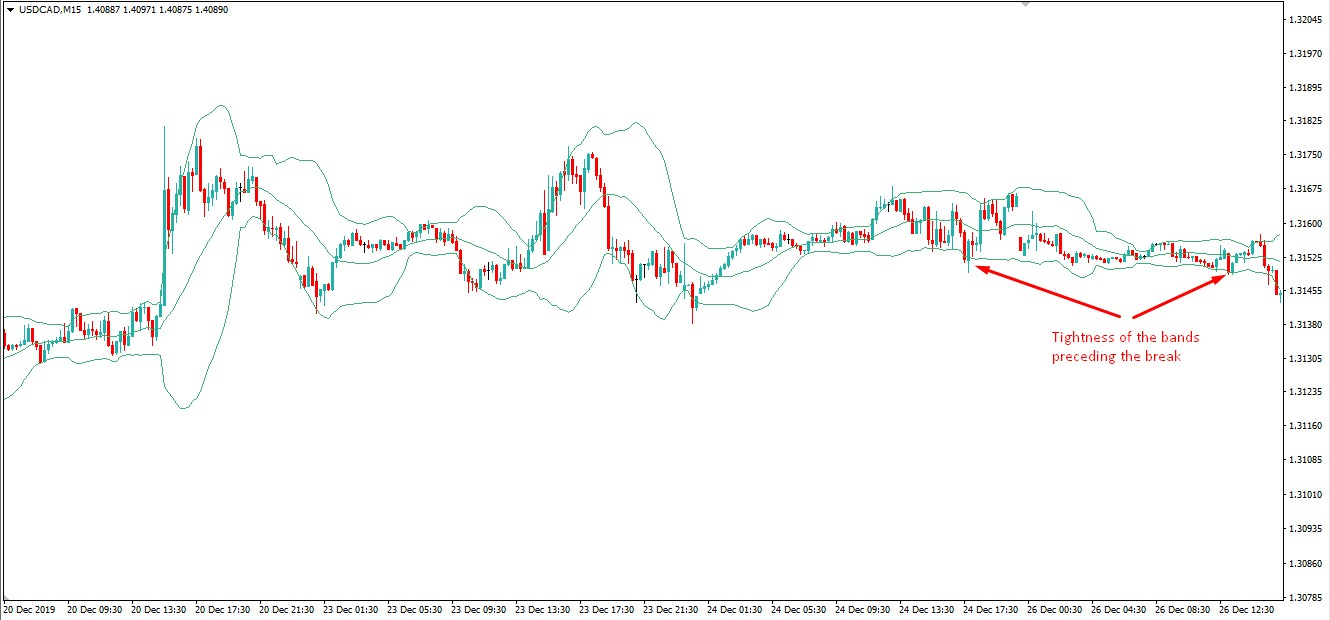 Bollinger Bands Squeeze Strategy