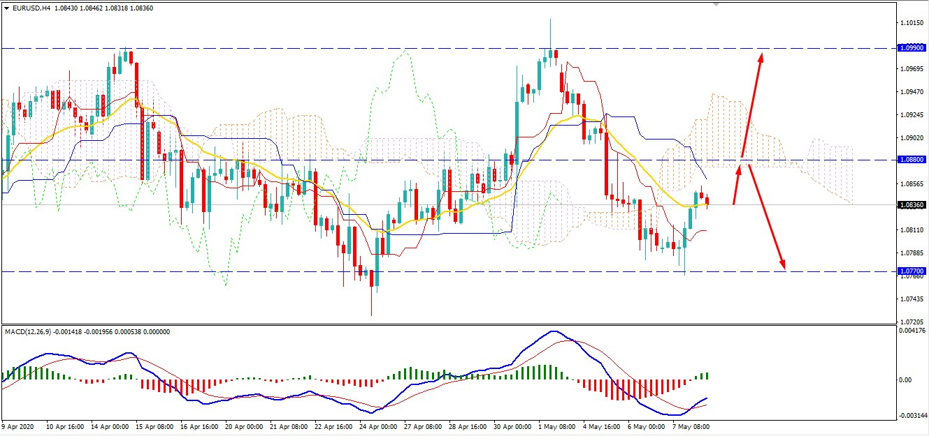EURUSD May Strike Higher as NFP Report Expected to Be Worse