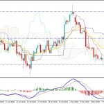 EURUSD NFP Report Trading Forecast - EURUSD May Strike Higher?