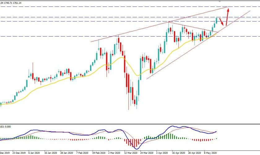 Gold Price Hits $1750 Area - Will XAUUSD Break Resistance?