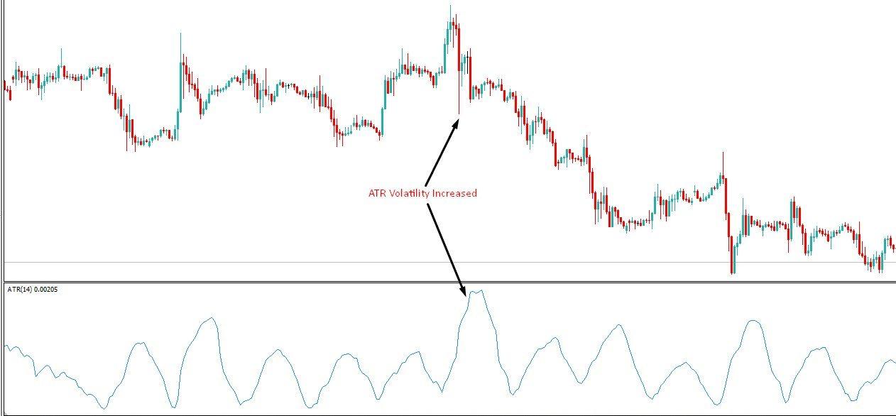 ATR Indicator - AtoZ Markets