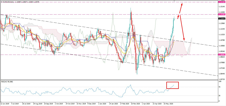 EURUSD Strike Higher - AtoZ Markets