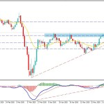 GBPUSD Bullish Trend May Sustain Further as England Economy Recovers