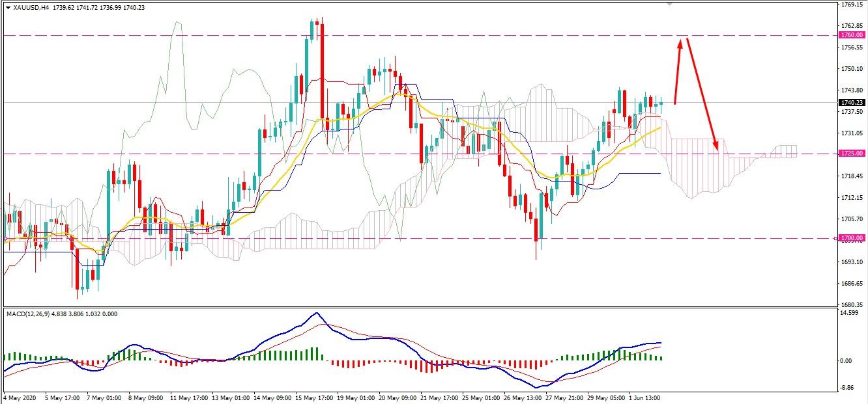 Gold Strike Higher
