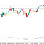 Gold Sustained Above $1765 Area - Will Recover Further?