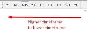 Multiple Time Frames - AtoZ Markets