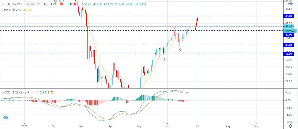 Oil Strikes Above - AtoZ Markets
