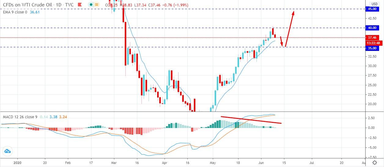 Oil Found Resistance - AtoZ Markets