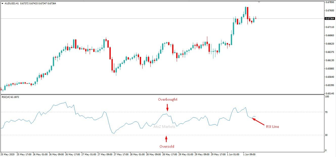 RSI Trading Strategies
