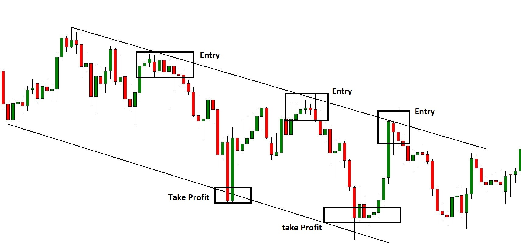 Bearish Channel Take Profit