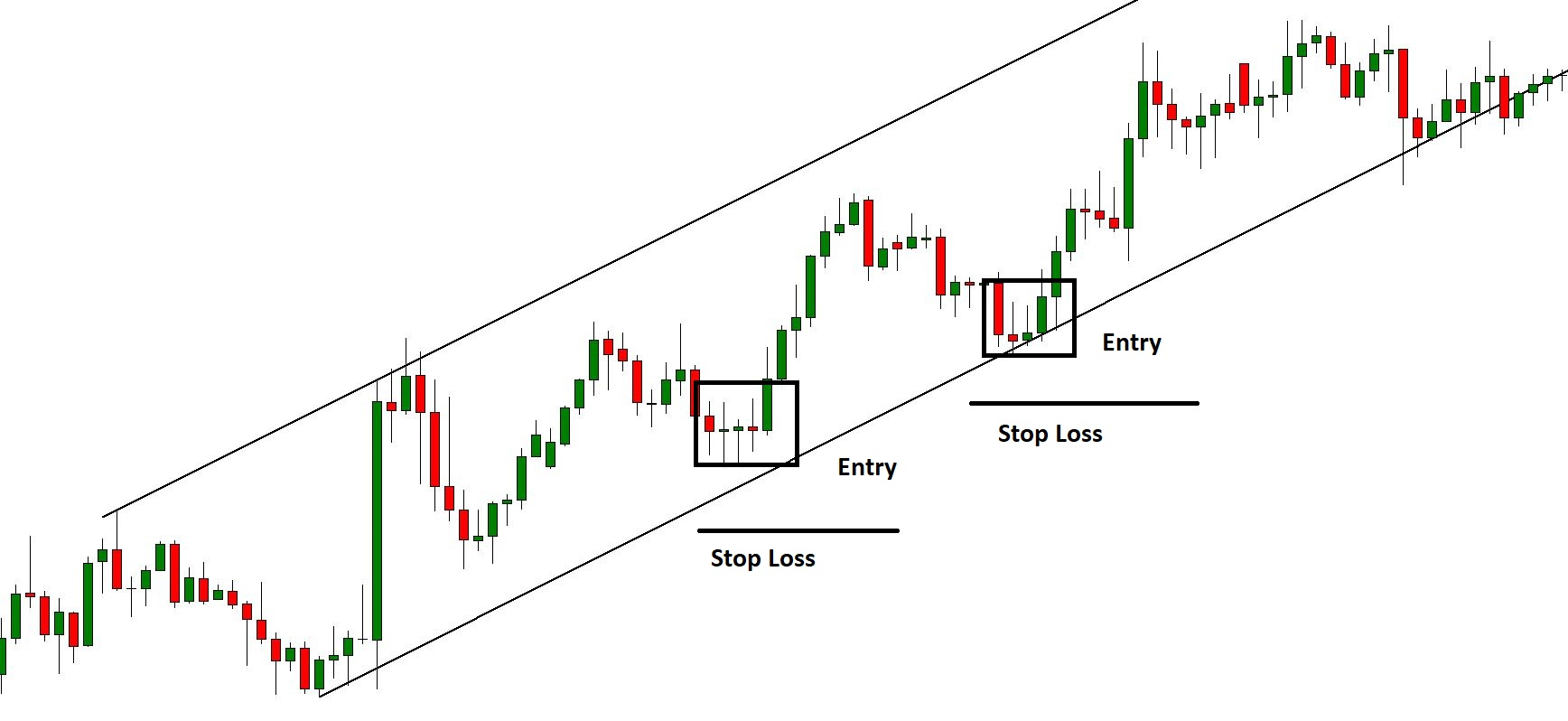 Bullish Channel Stop Loss