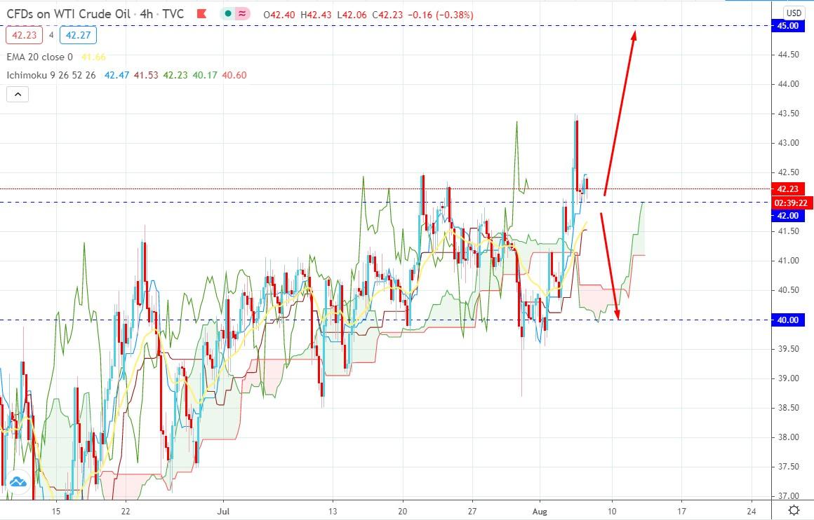 Oil Strike Higher
