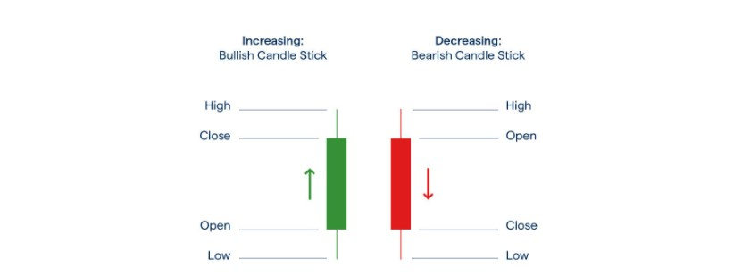 Japanese Candlestick Trading Patterns