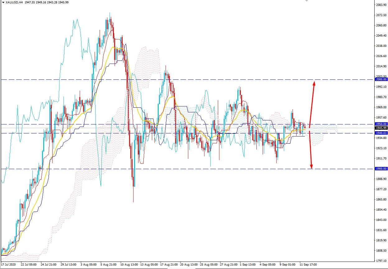 Gold Volatility Increased