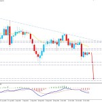USDJPY Dropped Below 105.00 Event Level - Bears to Continue Lower?