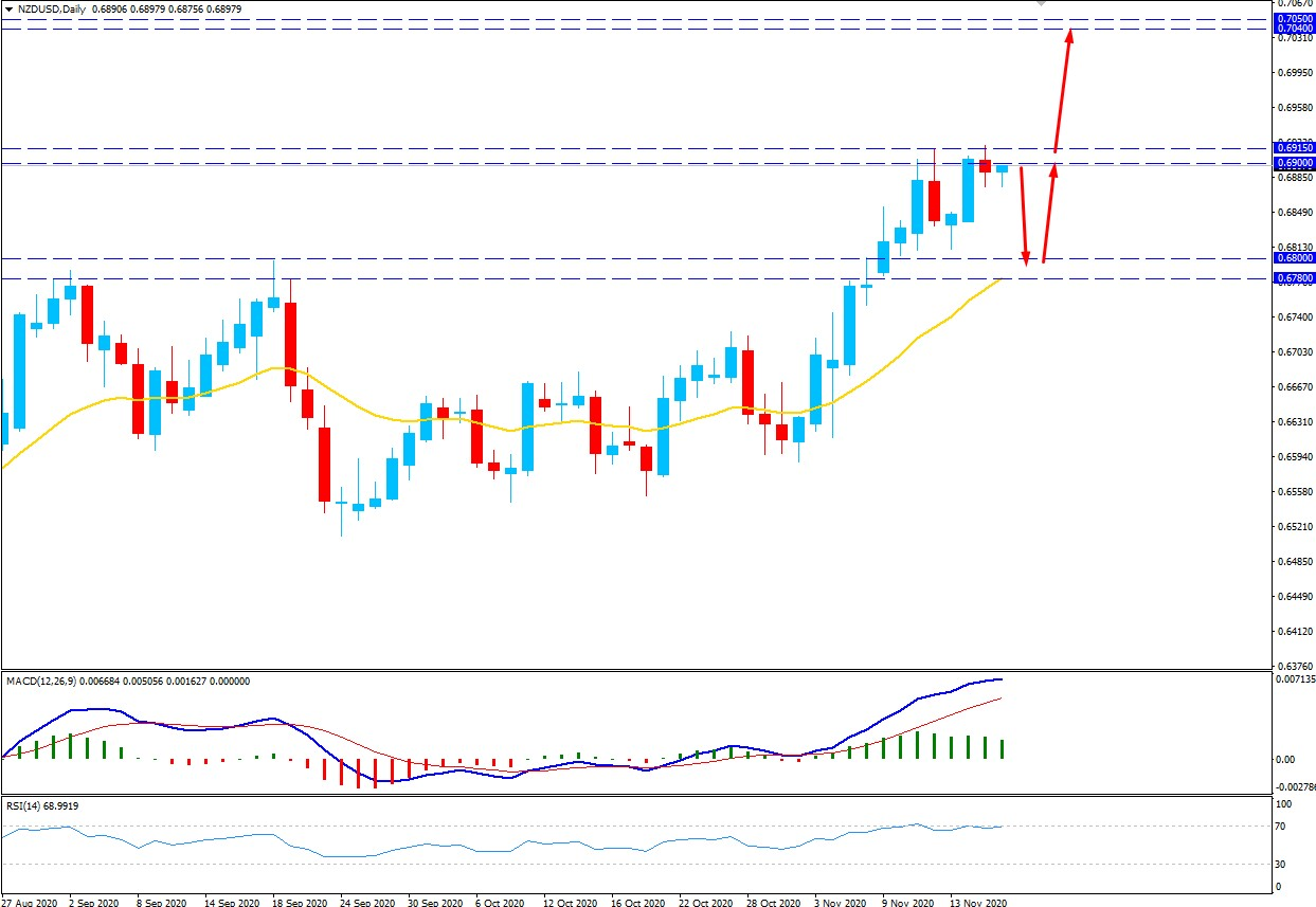 NZDUSD sustains bullish