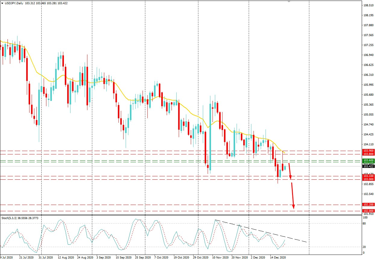 USDJPY Volatility Increased