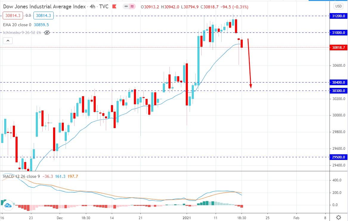 Dow Jones Industrial Average Dropped
