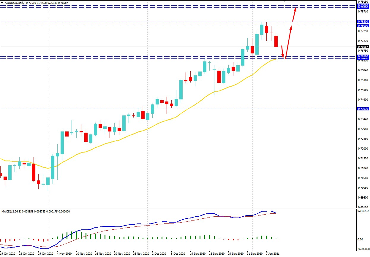 AUDUSD Dropped Below