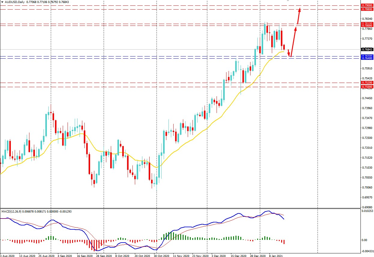 AUDUSD Faced Resistance