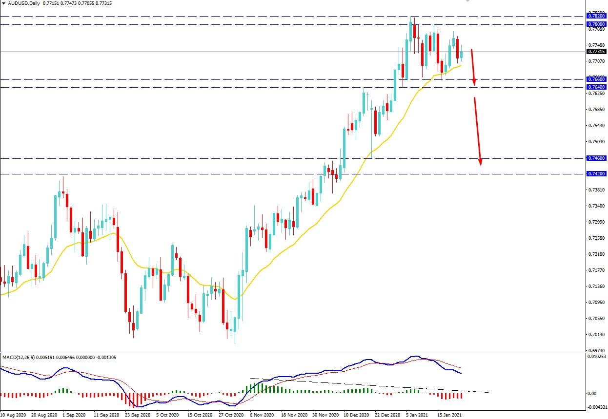AUDUSD Remains Below