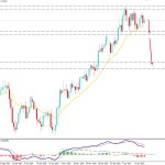 AUDUSD Remains Below 0.7750 Event Level - Will Bears Continue the Bearish Pressure?