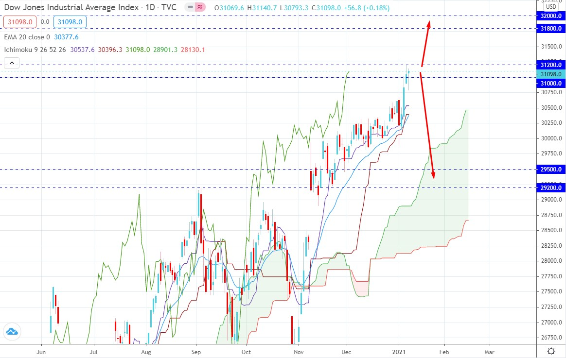 Dow Jones Industrial Average Strikes Over 31 000 Key Level What Next