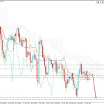 USDJPY Sustains Below 104.00 Resistance Level - Bears to Continue the Bias Further?