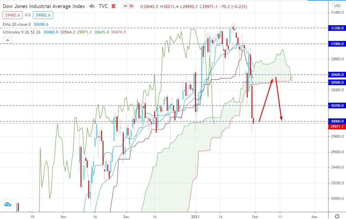 Dow Jones Industrial Average Nose Dive