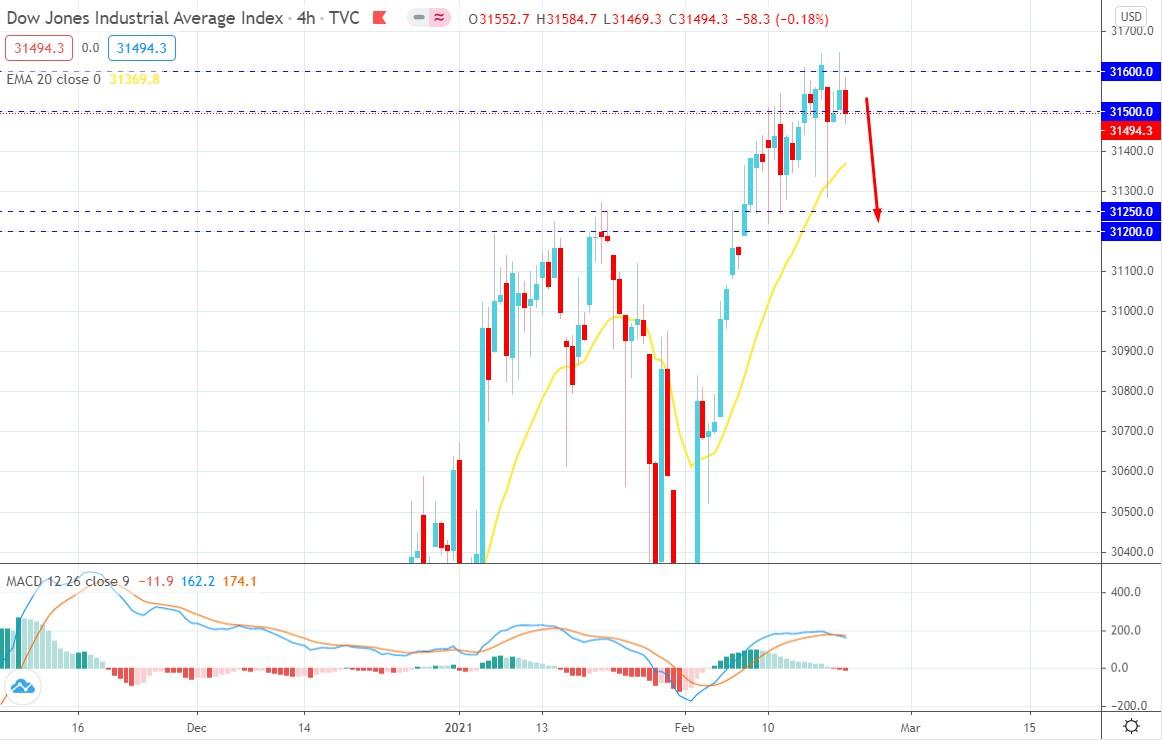 Dow Jones Industrial Average Facing Resistance