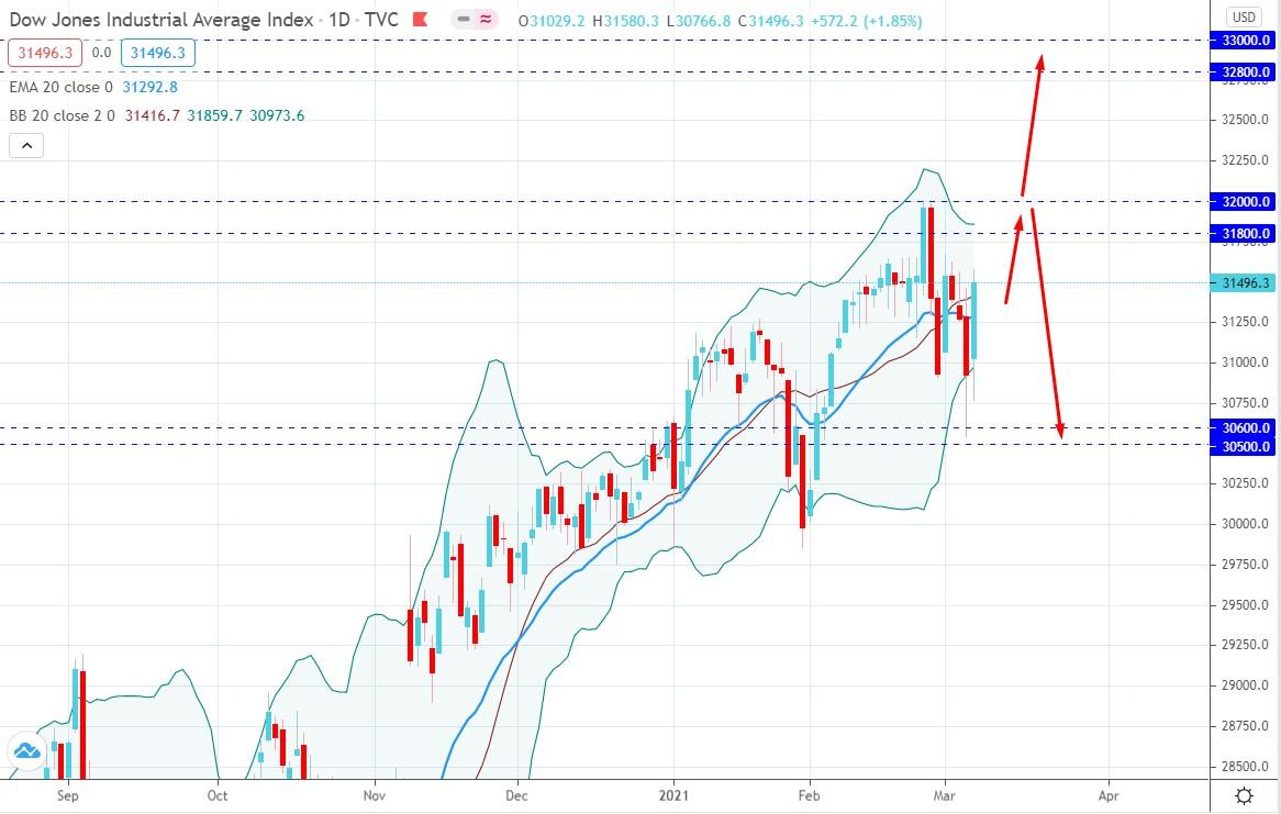 Dow Jones Industrial Average Bounced