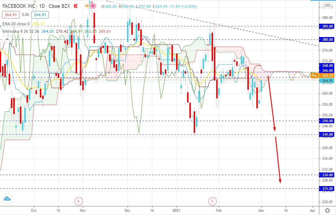 Facebook Inc. Volatility Increased