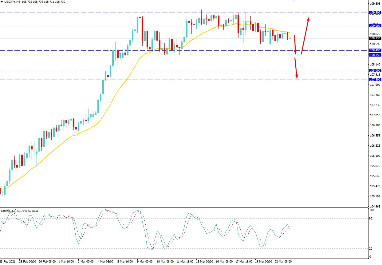 USDJPY Volatility Increased