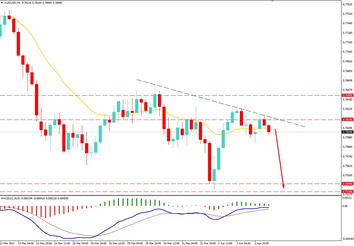 AUDUSD Facing Resistance