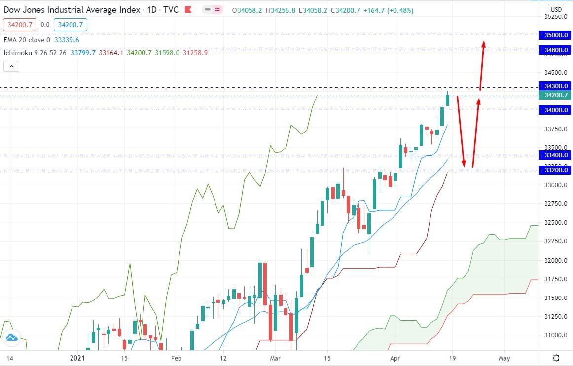 Dow Jones Broke Above