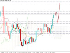 AUDUSD Strikes Above 0.7800 Event Area – Will Recover Further?