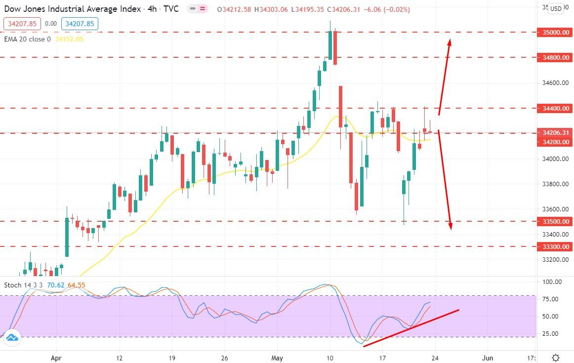 Dow Jones Remains