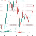 Amazon Strikes Over $3,250 Resistance Area - Will Continue Higher?