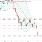 Bitcoin Strikes Above $35,000 Event Area - Bulls To Continue Further?