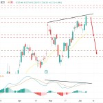 Facebook Inc. Broke Over $335 Key Price Area - Bulls To Continue Further?