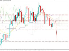 NZDUSD Remains Over 0.7100 Psychological Support Level - Will Strike Higher?