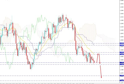 EURUSD Facing Support Around 1.1760 Event Area - Will Strike Higher?