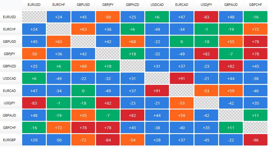 Currency Market Correlation Matrix