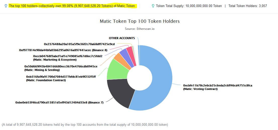 matic token supply