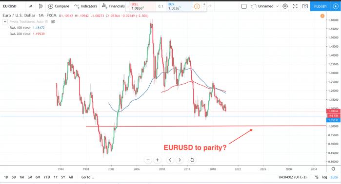 EURUSD Price outlook
