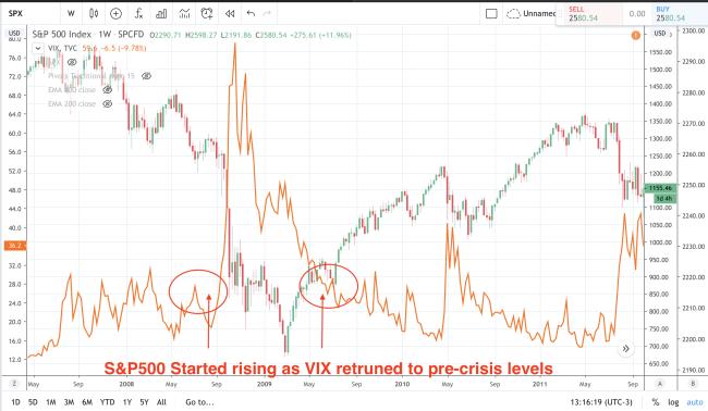 Equity Market Bottom