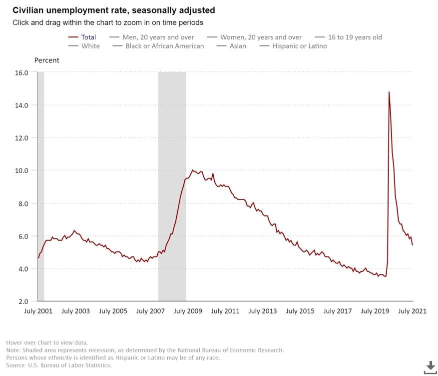 NFP Employment data