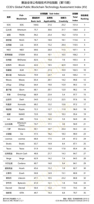 Ethereum China Crypto Ranking